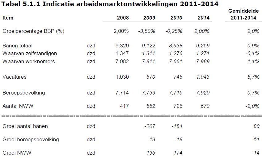 Het UWV WERKbedrijf kwam vorige week met een interessant en uitgebreid rapport Arbeidsmarktprognose 2009 – 2010 met een doorkijk naar 2014. Een must voor iedereen die zich beleidsmatig bezig houdt met personeelsplanning en recruitment. Het rapport geeft een overzicht van de verwachte vraag naar arbeid door werkgevers (werkgelegenheid), het verwachte […]