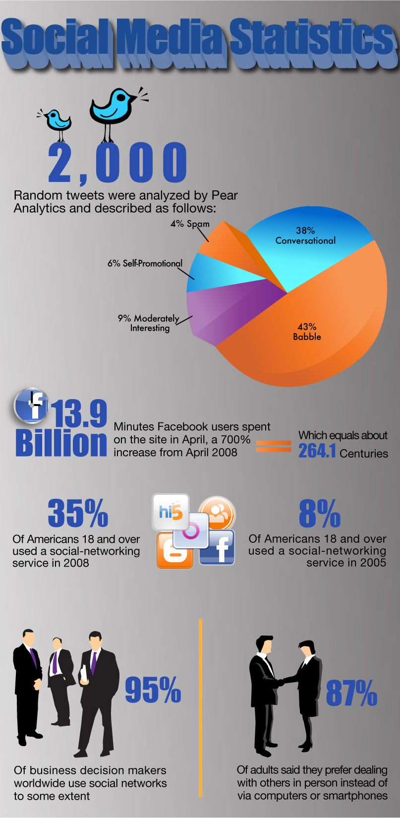 Enkele feitjes en cijfers van social media gebruik in beeld gebracht: