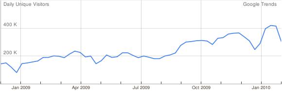 Met behulp van Google Trends is het goed mogelijk om ontwikkelingen in bezoek van websites met elkaar te vergelijken. Maandelijks verzorg ik een analyse van het gebruik van social media websites in Nederland wat ik zal aanvullen met internationale cijfers. Recruiters volgen immers net als marketeers het publiek om deze […]