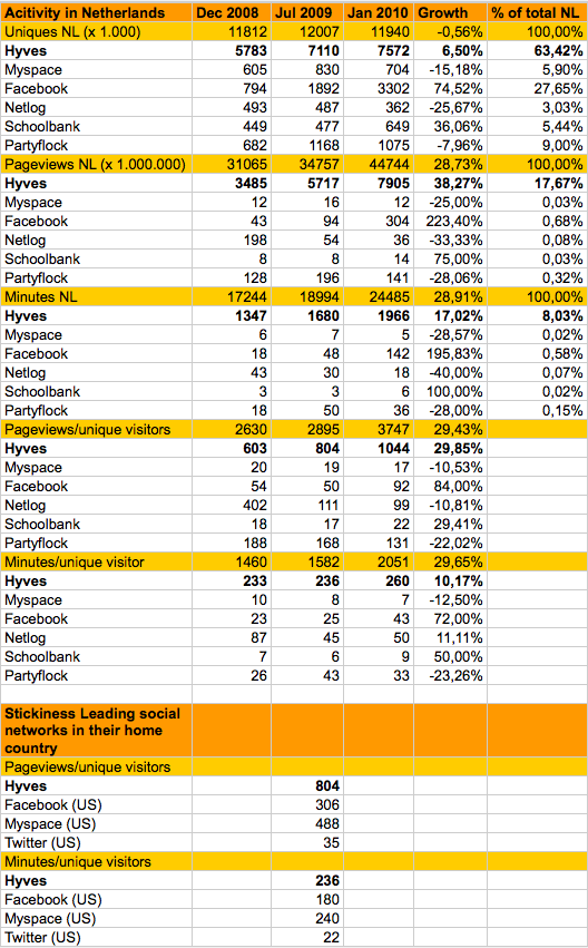 Hierbij een tussentijdse update van onze maandelijks terugkerende blogposting Trend analyse social media (februari 2010). Yme Bosma, Manager Business Development & Partnerships @ Hyves, heeft een bijgewerkt overzicht gepubliceerd van het gebruik en bezoek op diverse Sociale platformen in Nederland (op basis van Comscore statistieken): (klik op de afbeelding om […]