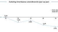 De Rabobank voorspelt voor 2015 een groei van 8% voor de Nederlandse recruitmentbranche. Dit betekent een toenemende groei ten opzichte van voorgaande jaren.