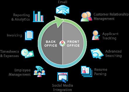 Voor het 8e jaar op rij publiceren we een overzicht van alle recruitmentsystemen in Nederland. Het complete overzicht op het gebied van recruitment software leveranciers en hun pakketten in 2017.