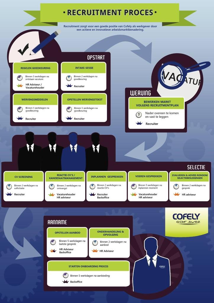 Cofely Recruitmentproces INFOGRAPHIC
