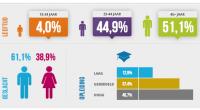 Afgelopen week is de Flexbarometer gelanceerd, een initiatief van TNO in nauwe samenwerking met de ABU en de vakcentrale FNV met steun van het ministerie van Sociale Zaken en Werkgelegenheid.Flexleveranciers en inleners van flexibele arbeid kunnen de Flexbarometer raadplegen als benchmark ter ondersteuning van hun bedrijfsstrategie. Het geeft op interactieve […]