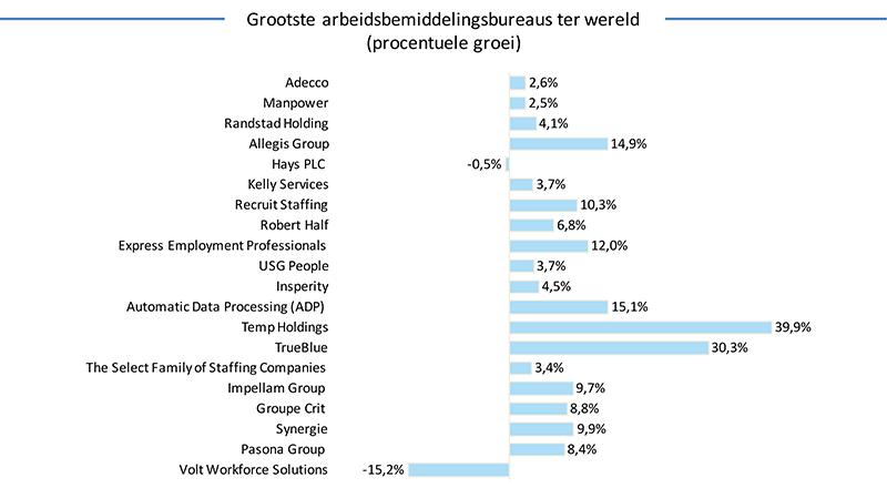 Grootste-arbeidsbureaus-ter-wereld---procentuele-groei