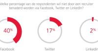 ICT'ers worden zes keer zoveel benaderd voor een nieuwe baan dan de gemiddelde Nederlander. 44 Procent van de Nederlandse ICT'ers wordt maandelijks gehunt.