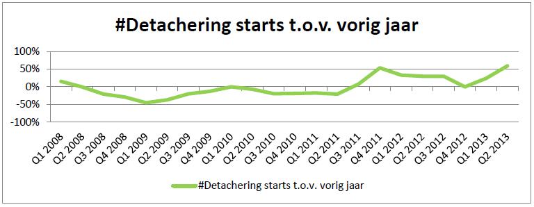 IT-Staffing Detachering