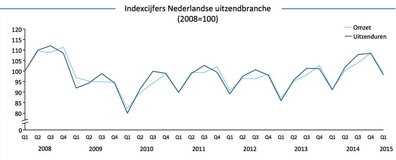 Indexcijfers-Nederlandse-Uitzendbranche