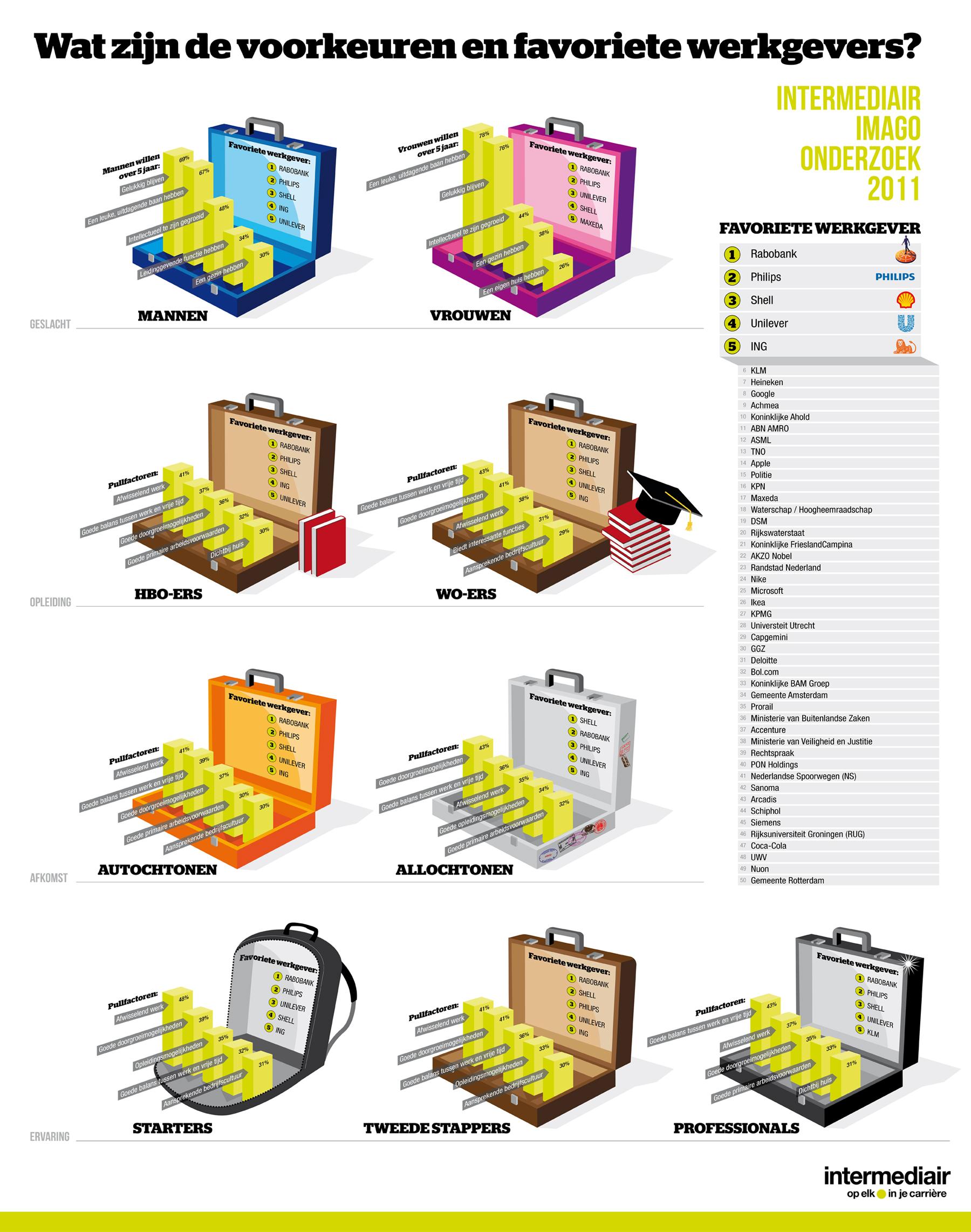 Leuk om te zien dat het Intermediair Imago Onderzoek in 2011 met de tijd meegaat. De resultaten van het onderzoek naar de meest populaire werkgevers in Nederland in 2011 is afgerond, zie hier het volledige artikel op Intermediair.nl, en men heeft de voorkeuren van mannen/vrouwen, HBO/WO-ers, autochtonen/allochtonen en starters/tweede stappers/professionals […]