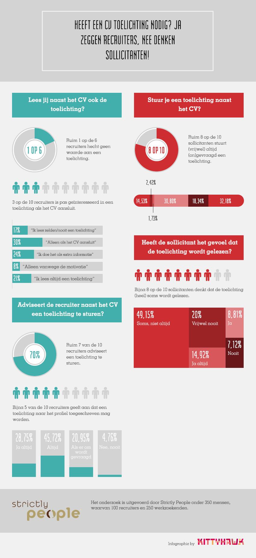 Infographic_Heeft_een_cv_toelichting_nodig