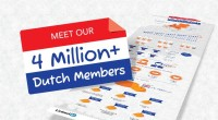 Dat Nederlanders actieve netwerkers zijn wisten we al, maar vandaag werd bekend dat het zijn vier miljoenste Nederlandse lid heeft mogen verwelkomen. Nederland is wereldwijd één van de meest actieve landen op LinkedIn. In 2009 was de mijlpaal van één miljoen Nederlandse leden bereikt en sinds januari 2012 is de […]