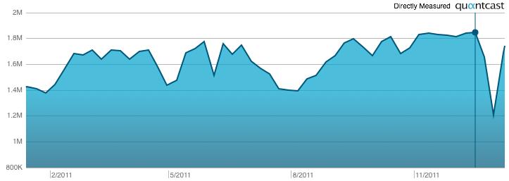 Welke trends zijn er te bespeuren afgelopen jaar bij LinkedIn-gebruik in Nederland? Hoeveel leden heeft de online netwerk nu echt? En hoe gebruikt men deze site? Na een jaar kunnen we de balans opmaken (zie LinkedIn cijfers 2011). Wist je dat de site LinkedIn.com nu 2.864.070 Nederlandse leden heeft? Een […]