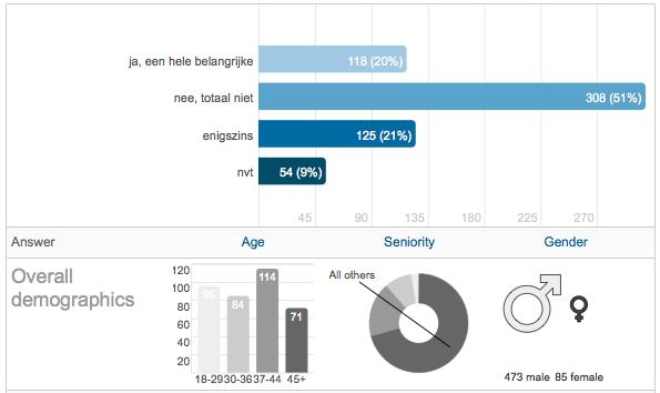 Bij de zoektocht naar nieuw werk speelt voor veel ICT Professionals LinkedIn een steeds grotere rol. 41% geeft aan dat LinkedIn een factor was bij het verwerven van hun huidige baan of opdracht. Ook Professionals waarbij LinkedIn geen rol speelde geven aan dat ze veel geloof hebben in de mogelijkheden […]