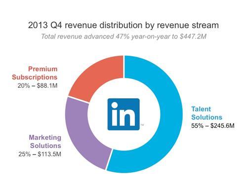 LinkedIn revenue Q4-2013