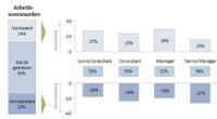 De Nederlandse consultancybranche is in de afgelopen jaren fors geraakt door de economische tegenwind en de veranderende marktdynamiek. Bijna eenderde van de consultants kreeg in het afgelopen jaar te maken met een salarisbevriezing en zo'n 40% zag zijn koopkracht dalen.