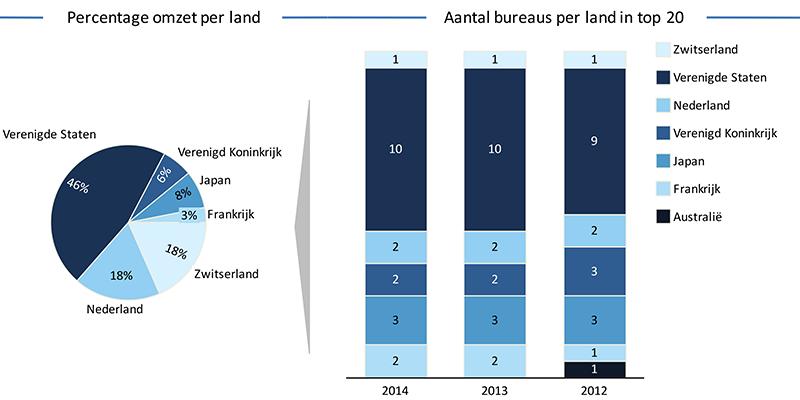 Percentage-omzet-per-land---aantal-bureaus-per-land-in-top-20