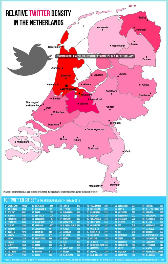 Veel gegevens zijn er niet over het Twittergebruik in Nederland maar onder andere de website Twittergids.nl verzamelt de gegevens van twitteraars en categoriseert deze op basis van trefwoorden en locatie in het profiel. Aan de hand van deze gegevens, zo'n 238.000 Nederlandse Twitter accounts, is er een infographic gemaakt met […]