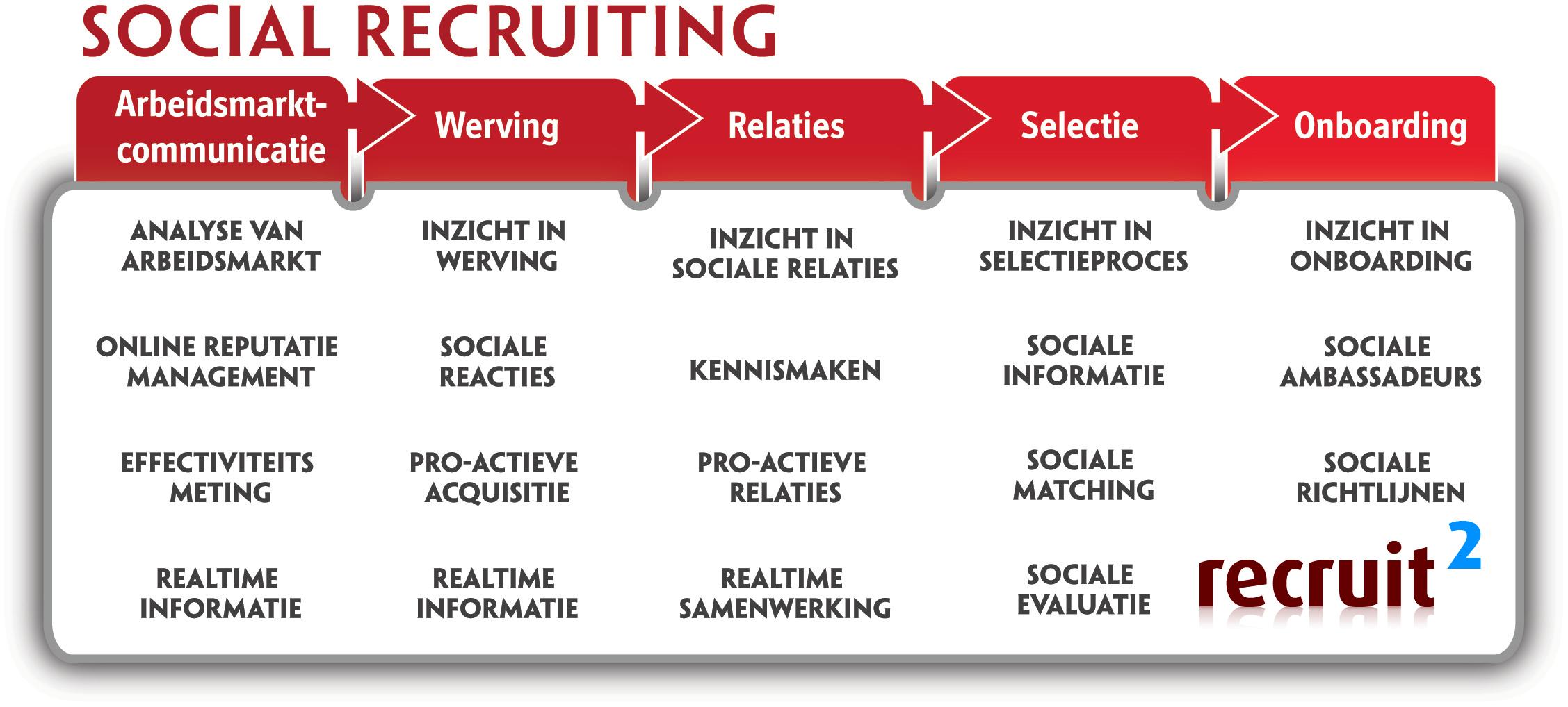 Op welke manieren kunnen sociale platformen de werving en selectie van personeel ondersteunen? Wat levert zo'n investering in tijd en geld nu op? Van arbeidsmarktcommunicatie tot onboarding
