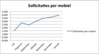 In alle (online) discussies over mobiel recruitment kwam, en kom, ik vaak vakgenoten tegengekomen die erg sceptisch zijn over sollicitanten die met hun mobiel device solliciteren. De veelgehoorde mening was, dat doet niemand (met dubbel uitroepteken). Hoewel ik enigszins ervaringsdeskundig ben op dit gebied kon ik dit tot voor kort […]