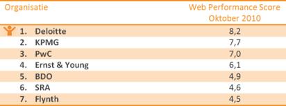 Studenten accountancy en algemene bedrijfskunde die zich online oriënteren naar een baan bij een accountantskantoor, solliciteren het liefst bij Deloitte. Dat blijkt uit de Web Performance Scan die WUA! in oktober uitvoerde. De respondenten wezen Deloitte vaker aan als favoriet kantoor dan KPMG en PwC. Tijdens het onderzoek werden in […]