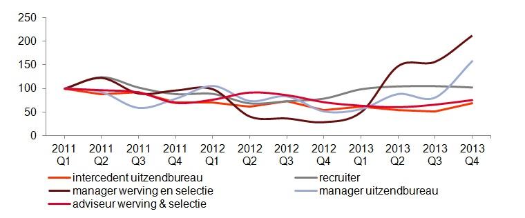 Vacatures Recruiters en Intercedenten 2013