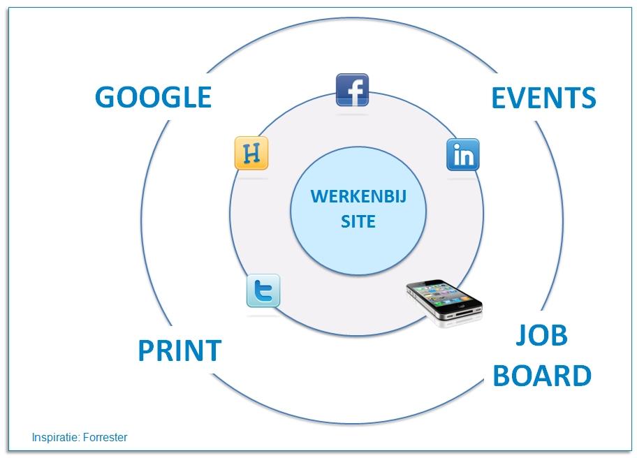 Deze serie van 4 artikelen geeft een overzicht over het inzetten van social media voor het bereiken, boeien en bewegen van medewerkers en kandidaten. In deel 2 de rol van social media binnen recruitment. Lees ook: Hoe werven werkgevers via Social Media? Arbeidsmarktcommunicatie & Recruitment via Hyves Effecten van Social […]