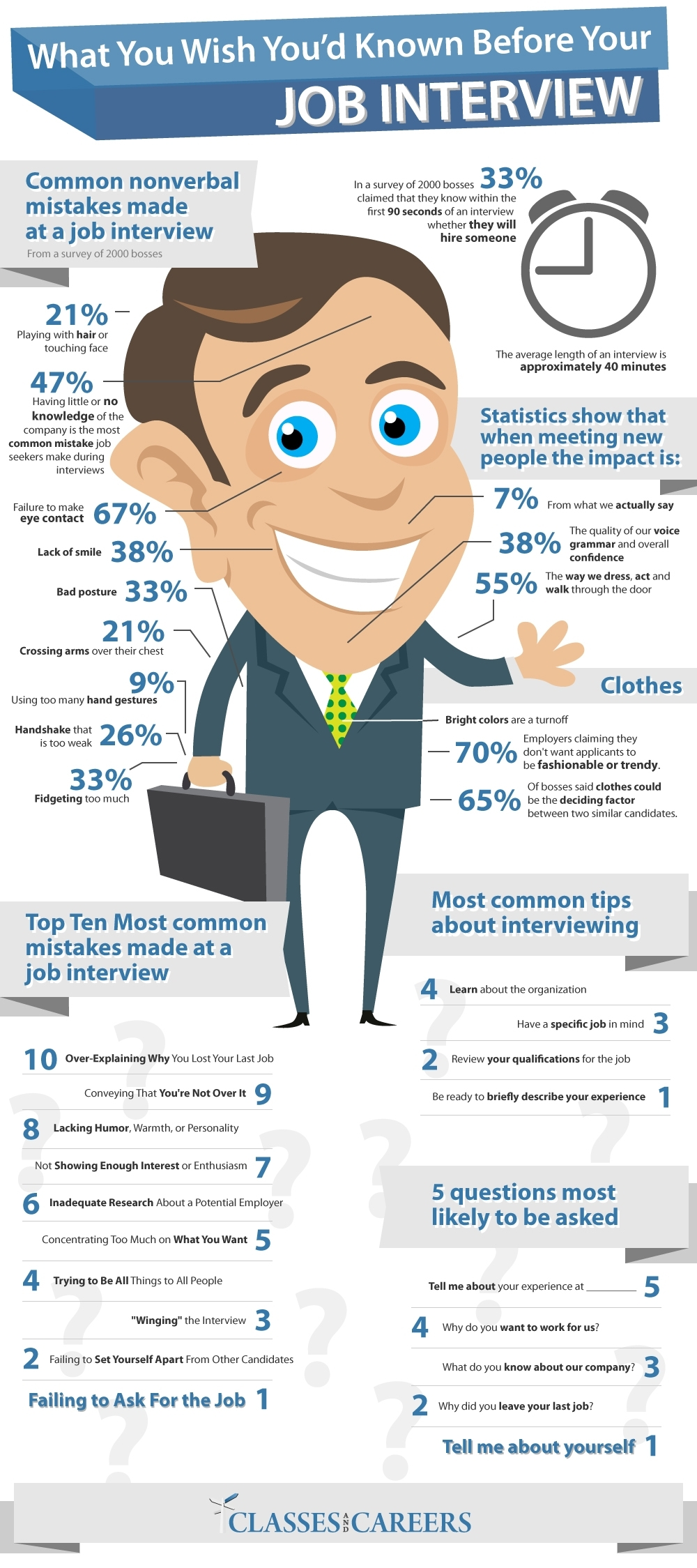 Volgens een onderzoek onder 2000 bazen, weet 33% al binnen 90 seconden of de persoon kans maakt om aangenomen te worden op een baan. Hier volgen de top 10 van meest voorkomende fouten gemaakt op een sollicitatiegesprek.