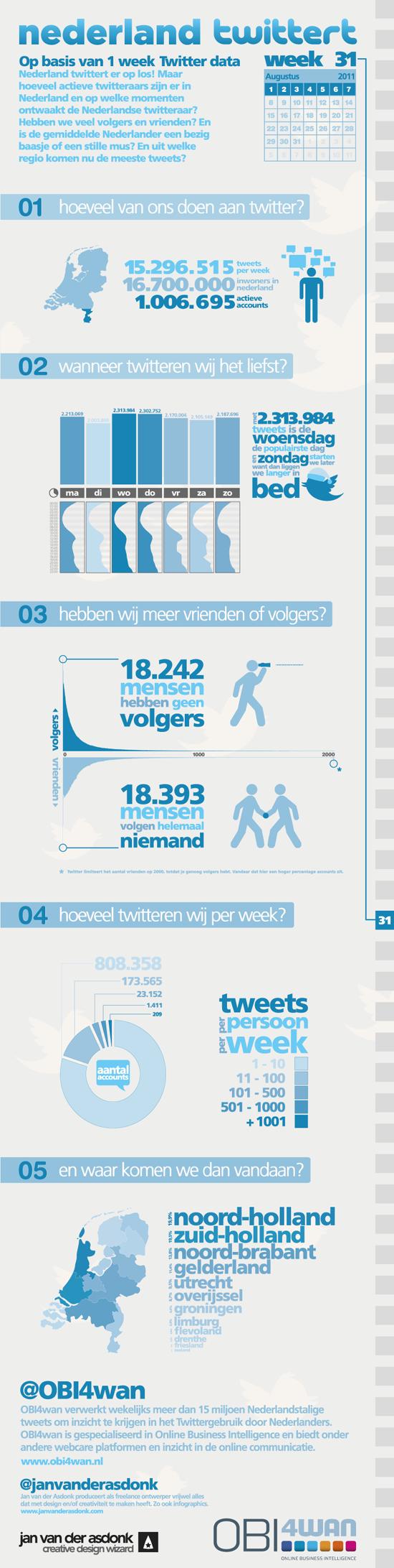 Het is weer tijd voor een update van Twitter statistieken in Nederland. Met dank aan @OBI4wan is het Nederlandse Twitter gebruik in een informatieve presentatie samengevat. Met meer dan 1 miljoen actieve Nederlandse gebruikers (met tenminste 1 tweet in week 31) is het aardig om te weten dat men in […]