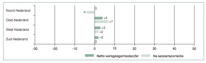 De Nederlandse werkgevers zijn duidelijk voorzichtiger over de werkgelegenheidsvooruitzichten voor het vierde kwartaal van 2010 dan over die voor het derde kwartaal, zo blijkt uit de resultaten van het Manpower Employment Outlook Survey die vandaag zijn vrijgegeven. Bedroeg het voorspellende netto werkgelegenheidscijfer in Q3 nog 3%, dit keer zijn de […]